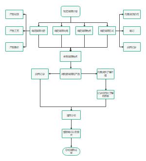 产品调研流程图