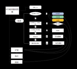 GTD时间管理流程