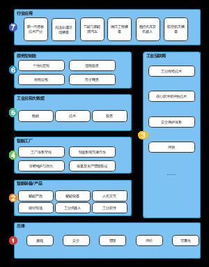 中国工业4.0架构模型