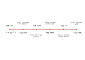 GMV时间轴