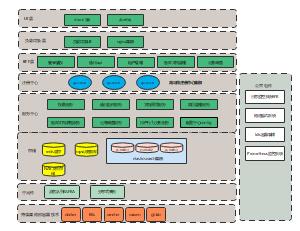 k8s微服务系统架构图模板