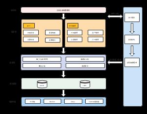 区块链项目部署方案