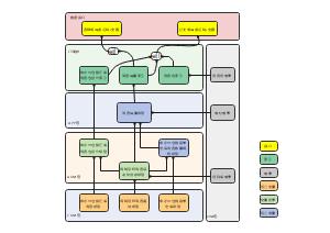 畅销度接口架构流程图