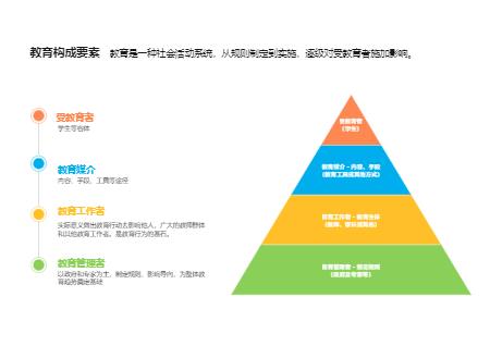 教育构成金字塔