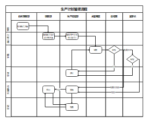 生产计划管理流程
