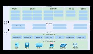 医疗行业微服务业务中台模式架构图