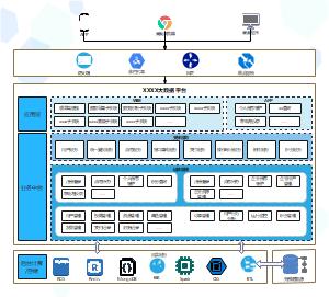 大数据平台总体架构