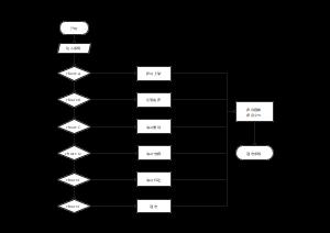 影碟管理系统操作流程