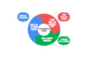 康复循环图