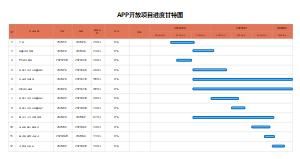 APP项目开发计划甘特图