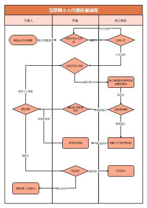 互联网个人代理招募流程