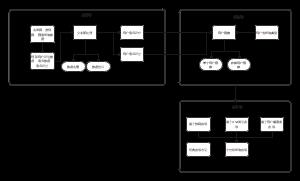 系统设计架构图