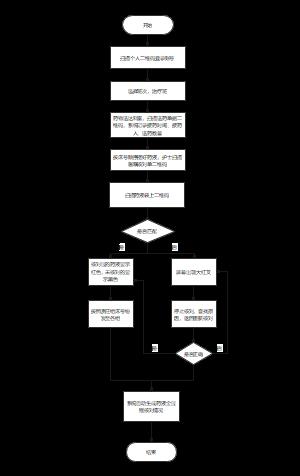 病患管理系统流程图