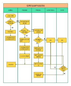 信息安全事件应急流程