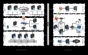信息平台网络图