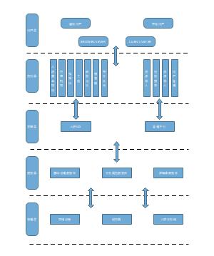 架构设计模板