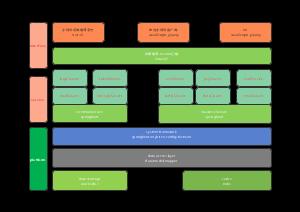 小程序架构设计