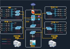 信息系统改造方案总体设计
