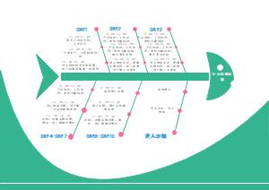 工作计划鱼骨图