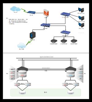服务器网络架构图