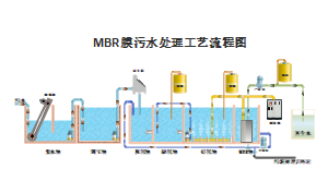 MBR污水处理生产工艺流程图