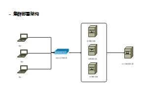 NGINX集群部署架构