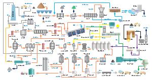 碳酸法甜菜制糖流程图