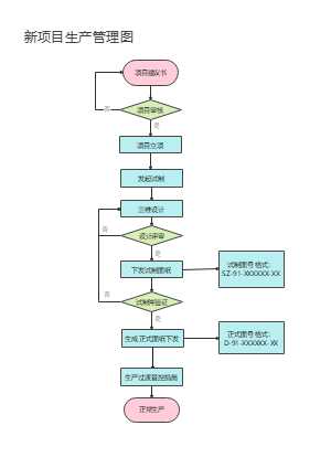 新项目生产管理图