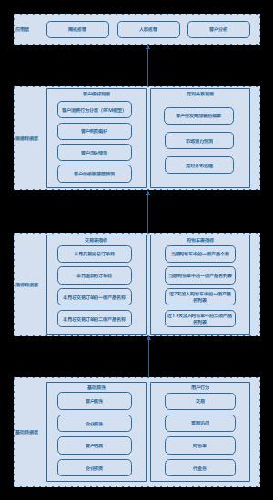 数据架构图