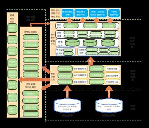 软件系统完整架构