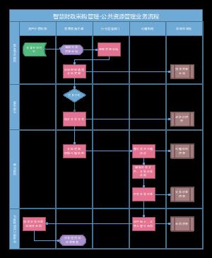 公共资源管理业务流程