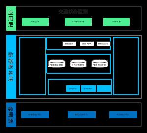高速公路动态安全管理系统架构图