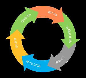 MES生产流程环形图