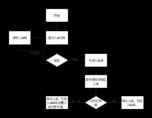 入库登记流程图
