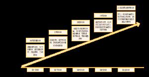 管理步骤阶段图