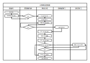 内部审核流程图