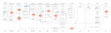 金蝶K3 Cloud 业务流程图