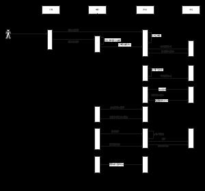长者食堂交互时序图2