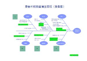 术前肠道清洁率低原因分析(鱼骨图)