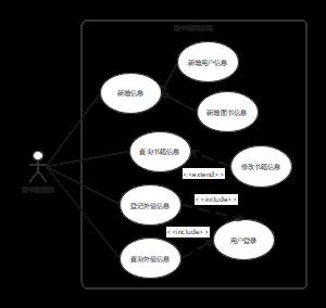 典型的UML用例图