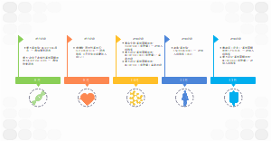 项目管理进度时间线