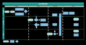 业务管理流程V2