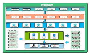 数据架构模板