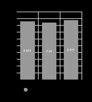 成绩达标度柱状图