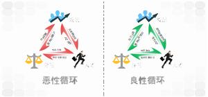 发展—分配—人才 双循环