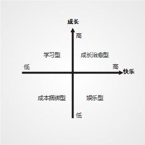 文化消费:快乐—成长理论图