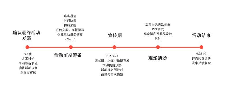 活动时间线1