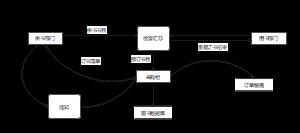 图书采购子系统 - 数据流程图