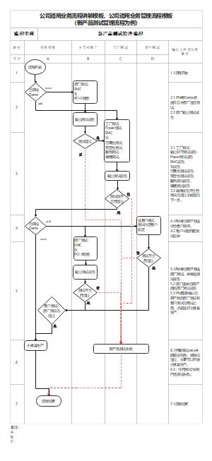公司通用业务流程讲解模板