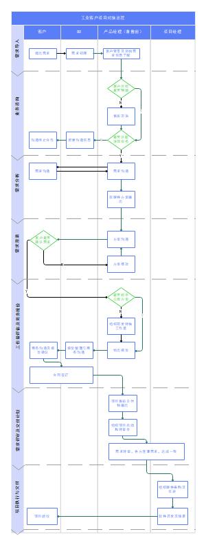 工业客户项目对接流程